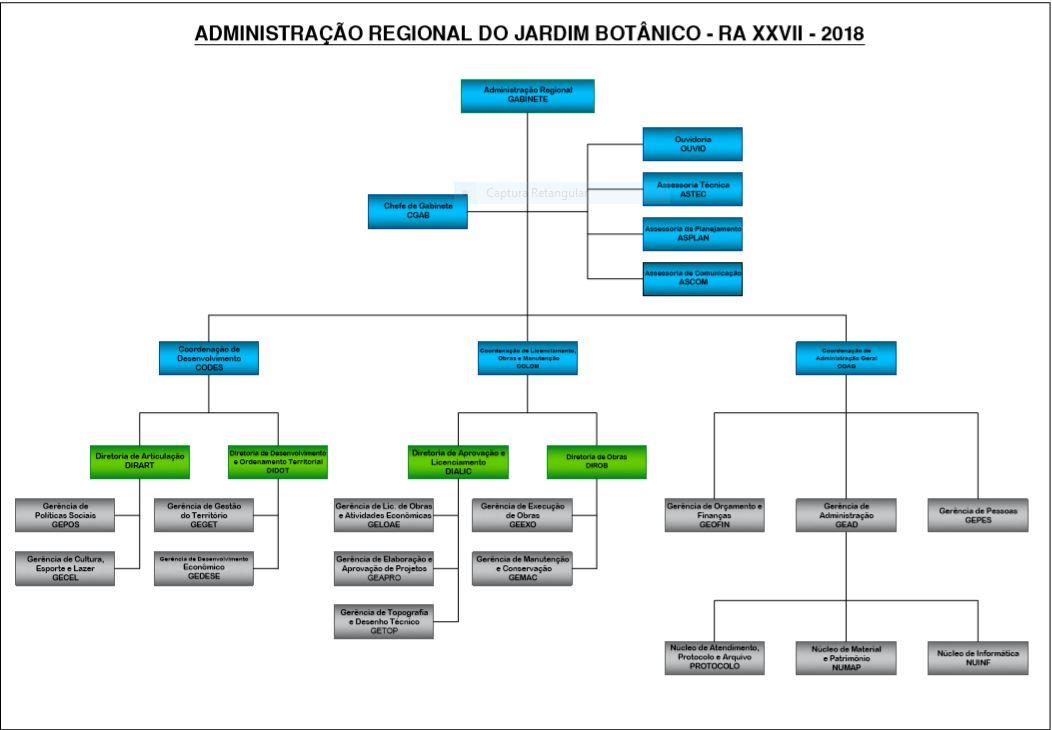 d2f6dc95d17ed Sobre a RA – Administração Regional do Jardim Botânico